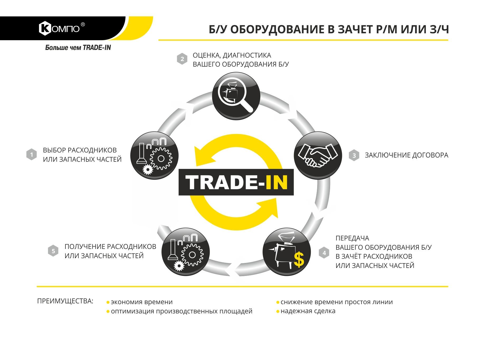 б/у оборудование в TRADE-IN